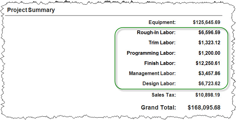 labor by phase in project summary.jpg